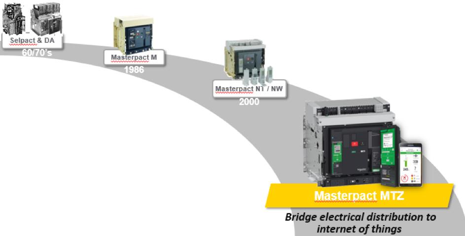 Evolutie elektrische component Schneider